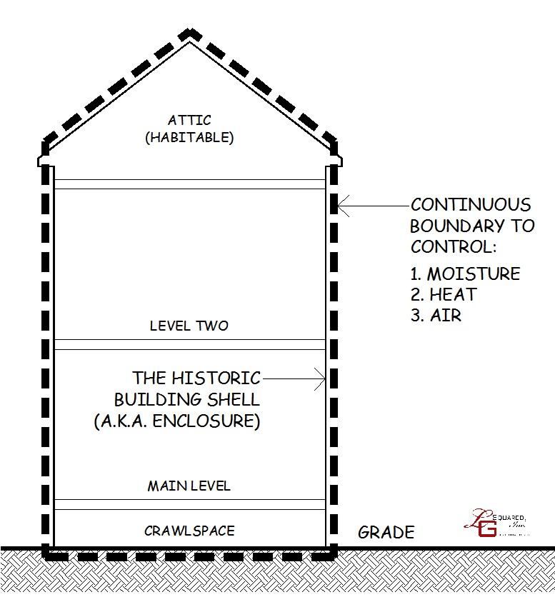 Molette House Building Section